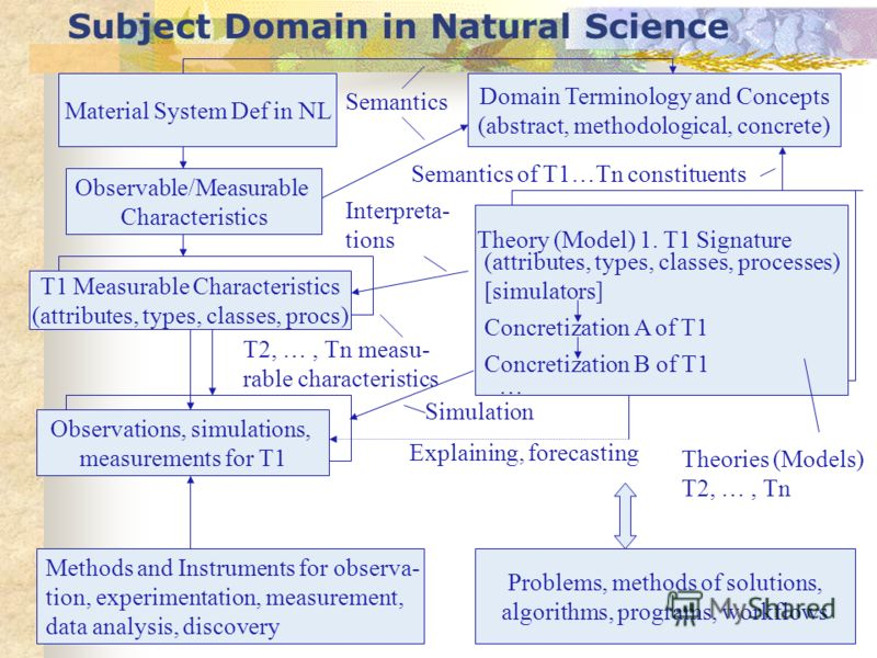 Subject Domain in Natural Science Material System Def in NL Domain Terminology and Concepts (abstract, methodological, concrete) Theory (Model) 1. T1 Signature Concretization A of T1 Concretization B of T1 (attributes, types, classes, processes) [sim