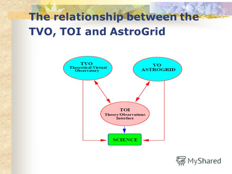 The relationship between the TVO, TOI and AstroGrid