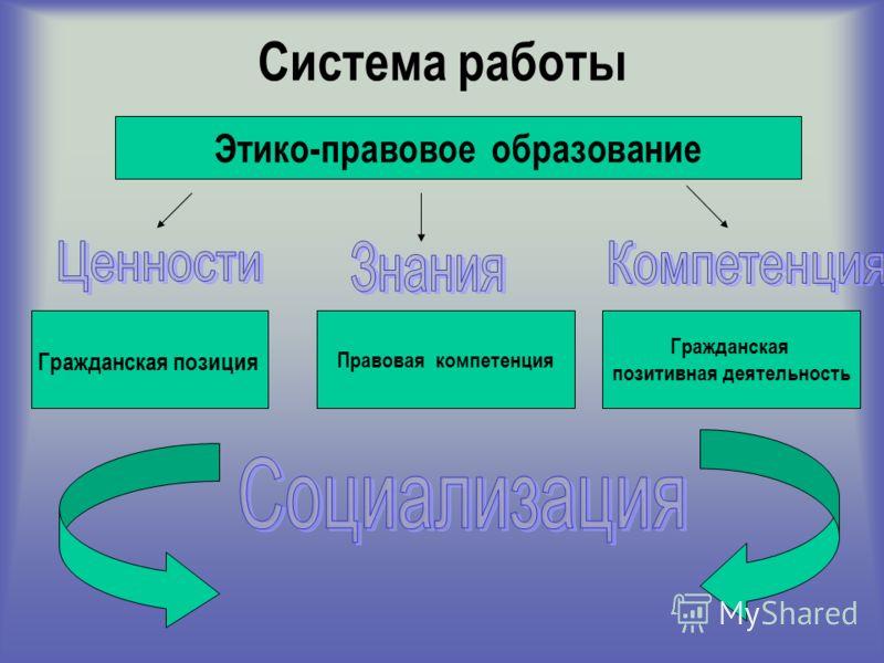 Система работы Гражданская позиция Правовая компетенция Гражданская позитивная деятельность Этико-правовое образование