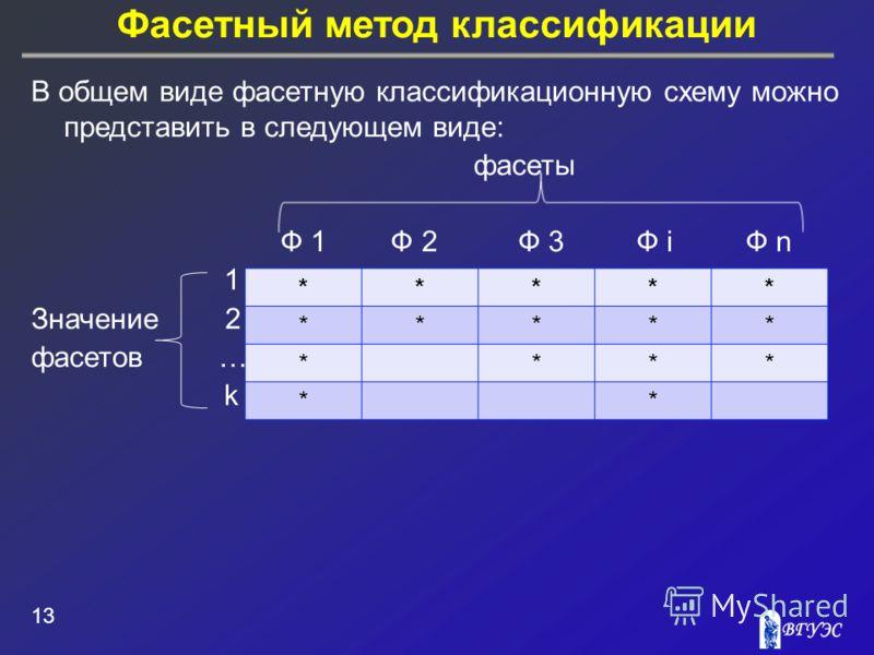 Фасетный метод классификации 13 В общем виде фасетную классификационную схему можно представить в следующем виде: фасеты Ф 1 Ф 2 Ф 3 Ф i Ф n 1 Значение 2 фасетов … k ***** ***** **** **