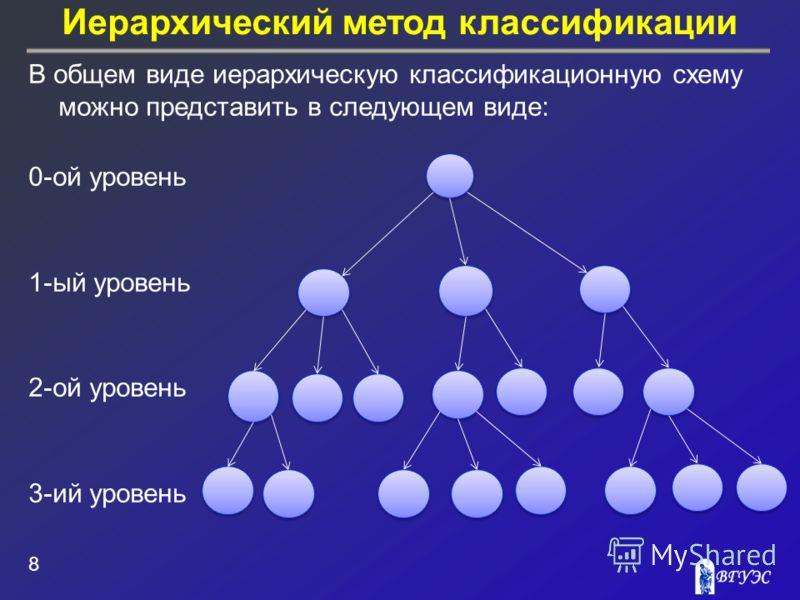 Иерархический метод классификации 8 В общем виде иерархическую классификационную схему можно представить в следующем виде: 0-ой уровень 1-ый уровень 2-ой уровень 3-ий уровень