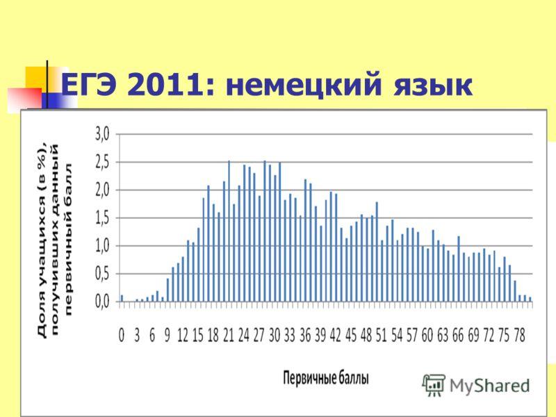 ЕГЭ 2011: немецкий язык 12М.В.Вербицкая-2012