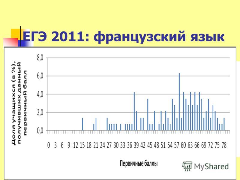 ЕГЭ 2011: французский язык 14М.В.Вербицкая-2012