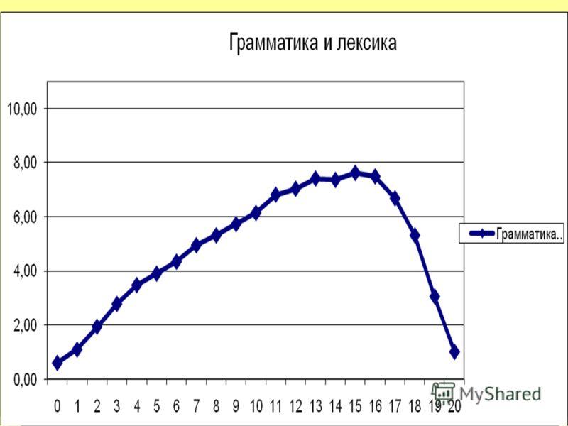 ЕГЭ 2011: французский язык 17М.В.Вербицкая-2012