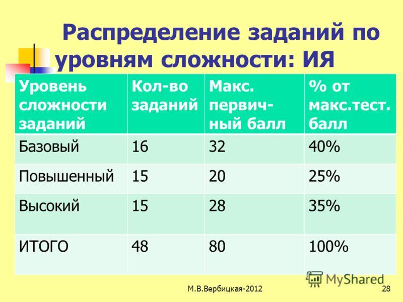 Распределение заданий по уровням сложности: ИЯ Уровень сложности заданий Кол-во заданий Макс. первич- ный балл % от макс.тест. балл Базовый163240% Повышенный152025% Высокий152835% ИТОГО4880100% 28М.В.Вербицкая-2012