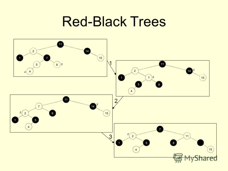 Red-Black Trees 1 2 3