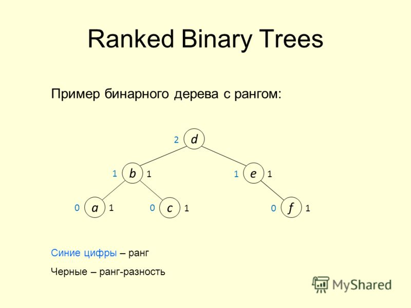 Ranked Binary Trees 1 f 1 1 e d b 2 a c 1 1 1 0 0 0 1 Пример бинарного дерева с рангом: Синие цифры – ранг Черные – ранг-разность