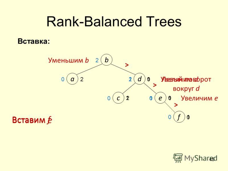 45 0 1 e 2 1 1 d b a c 2 Rank-Balanced Trees Вставим e Вставим f > > > f 0 2 1 0 Левый поворот вокруг d Уменьшим b 1 0 0 0 0 1 2 Увеличим e Увеличим d Вставка: