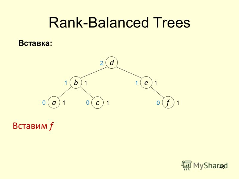 46 1 Вставим f f 1 1 e d b 2 Rank-Balanced Trees a c 1 1 1 0 0 0 1 Вставка: