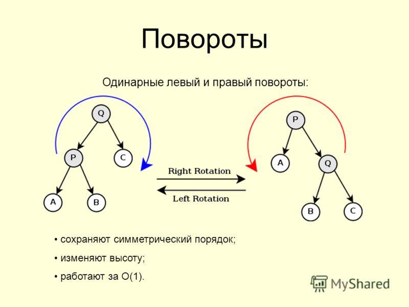 Повороты Одинарные левый и правый повороты: сохраняют симметрический порядок; изменяют высоту; работают за O(1).
