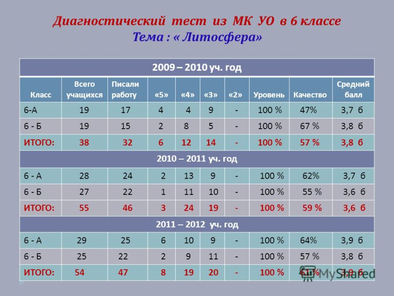 Диагностический тест из МК УО в 6 классе Тема : « Литосфера » 2009 – 2010 уч. год Класс Всего учащихся Писали работу «5»«4»«3»«2» УровеньКачество Средний балл 6- А 19 17 4 4 9 - 100 % 47% 3,7 б 6 - Б 19 15 2 8 5 - 100 % 67 % 3,8 б ИТОГО : 38 32 6 12