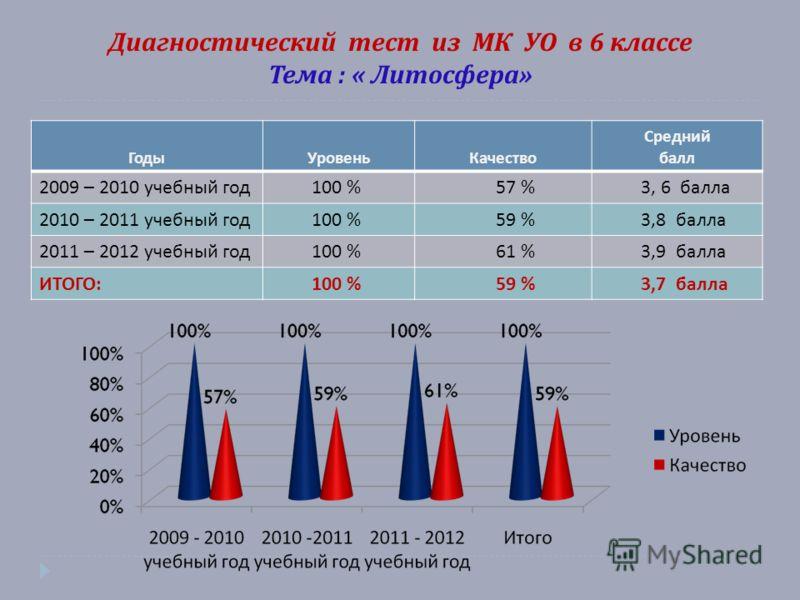 Диагностический тест из МК УО в 6 классе Тема : « Литосфера » ГодыУровеньКачество Средний балл 2009 – 2010 учебный год 100 % 57 % 3, 6 балла 2010 – 2011 учебный год 100 % 59 % 3,8 балла 2011 – 2012 учебный год 100 % 61 % 3,9 балла ИТОГО : 100 % 59 %