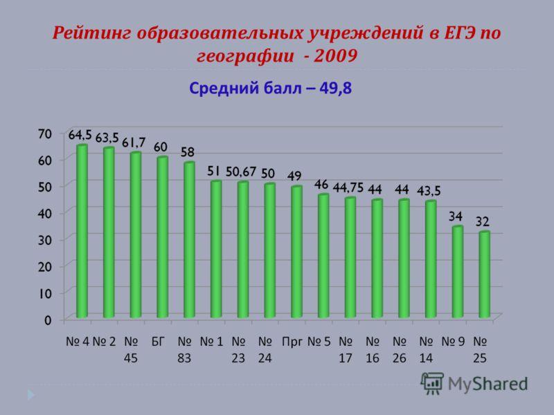 Рейтинг образовательных учреждений в ЕГЭ по географии - 2009 Средний балл – 49,8