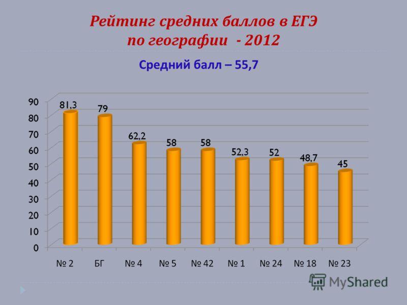 Рейтинг средних баллов в ЕГЭ по географии - 2012 Средний балл – 55,7