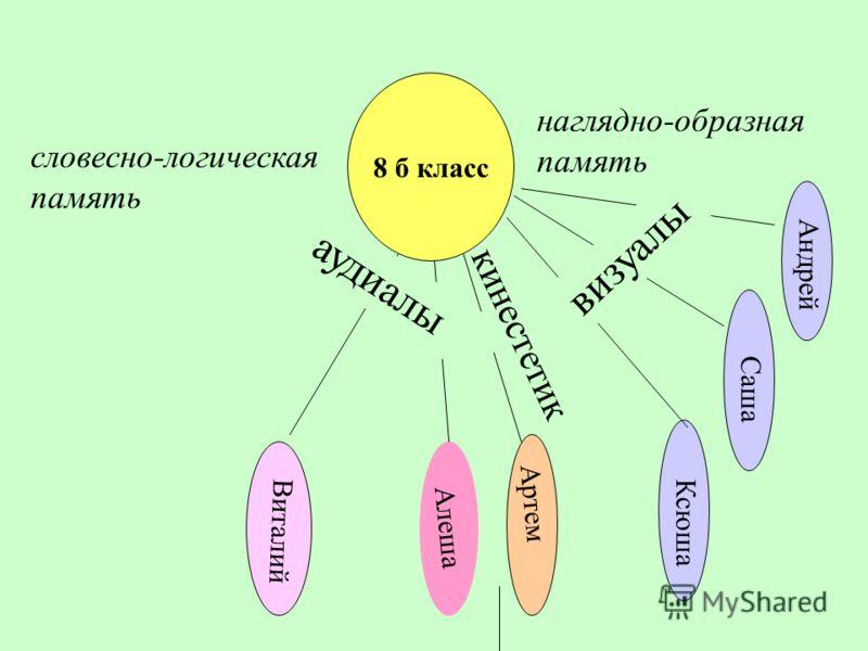 8 б класс Виталий Алеша Артем Ксюша Саша Андрей аудиалы визуалы словесно-логическая память наглядно-образная память кинестетик