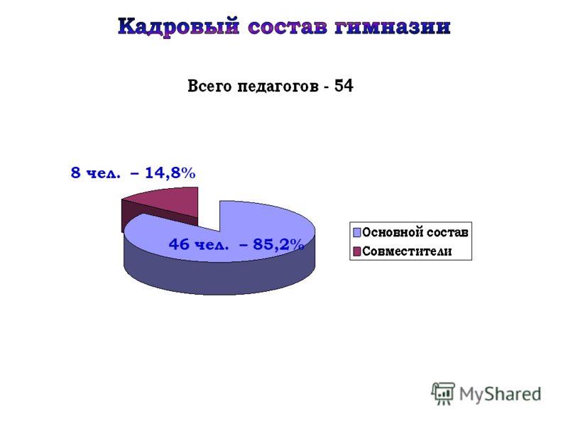 8 чел. – 14,8% 46 чел. – 85,2%