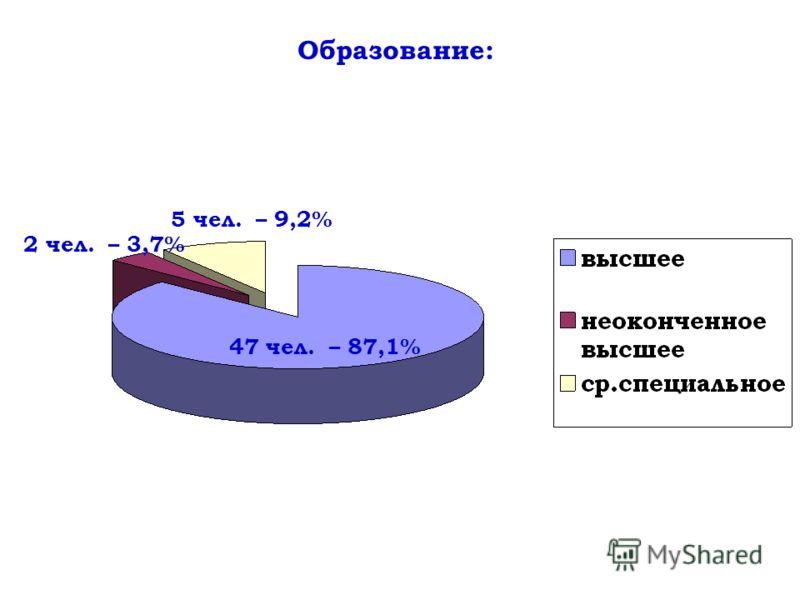 2 чел. – 3,7% 5 чел. – 9,2% 47 чел. – 87,1% Образование: