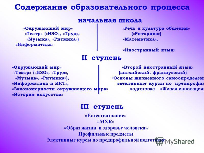 начальная школа «Окружающий мир» «Речь и культура общения» «Театр» («ИЗО», «Труд», («Риторика») «Музыка», «Ритмика») «Математика», «Информатика» «Иностранный язык» II ступень «Окружающий мир» «Второй иностранный язык» «Театр» («ИЗО», «Труд», (английс
