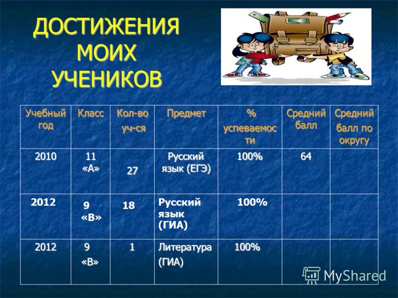 ДОСТИЖЕНИЯ МОИХ УЧЕНИКОВ Учебный год КлассКол-во уч-ся уч-сяПредмет % успеваемос ти Средний балл Средний балл по округу 2010 11 «А» 27 Русский язык (ЕГЭ) 100%64 2012 9 «В» 18 Русский язык (ГИА) 100% 2012 9 «В» «В»1Литература(ГИА) 100% 100%