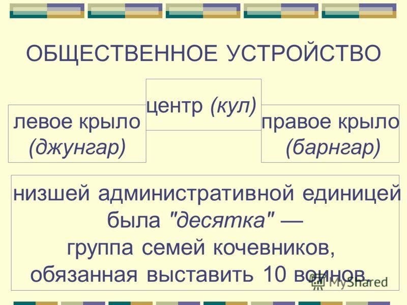 ОБЩЕСТВЕННОЕ УСТРОЙСТВО левое крыло (джунгар) центр (кул) правое крыло (барнгар) каждый округ состоял из нескольких туменов тумены состояли из 10