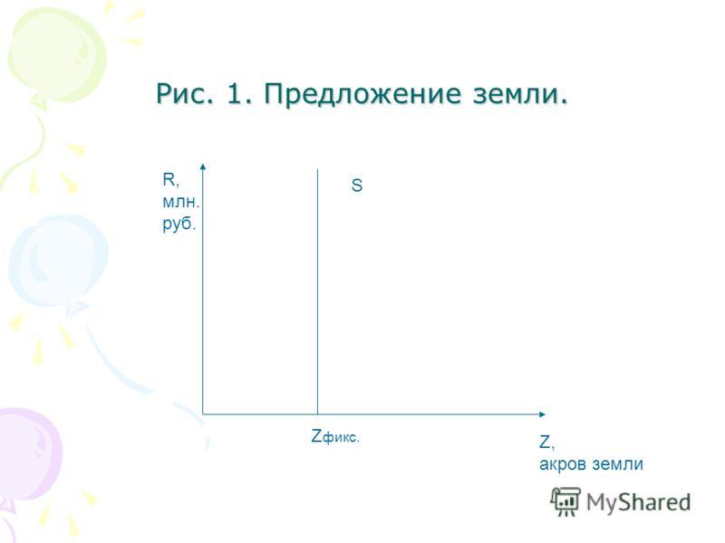 Рис. 1. Предложение земли. R, млн. руб. Z, акров земли S Z фикс.