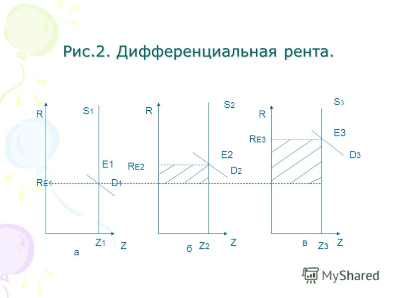 Рис.2. Дифференциальная рента. R R R Z ZZ R E1 E1 R E2 R E3 S1S1 S2S2 E2 S3S3 E3 Z1Z1 Z2Z2 Z3Z3 D1D1 D2D2 D3D3 а б в