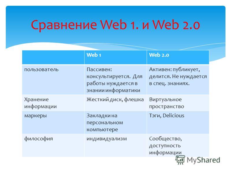 Web 1Web 2.0 пользовательПассивен: консультируется. Для работы нуждается в знании информатики Активен: публикует, делится. Не нуждается в спец. знаниях. Хранение информации Жесткий диск, флешкаВиртуальное пространство маркерыЗакладки на персональном