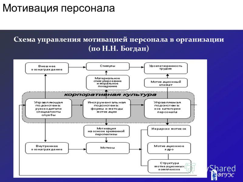 Схема управления мотивацией персонала в организации (по Н.Н. Богдан) Мотивация персонала