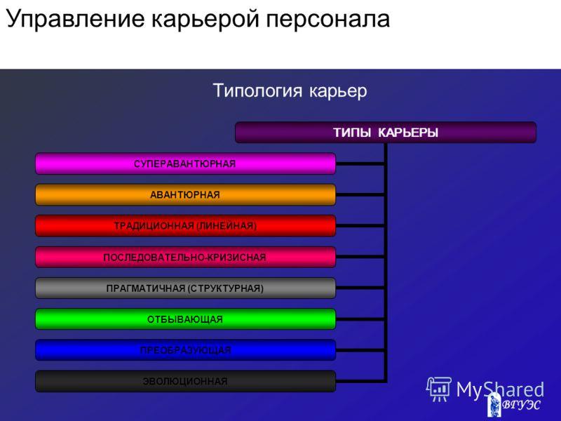 Типология карьер ТИПЫ КАРЬЕРЫ СУПЕРАВАНТЮРНАЯ АВАНТЮРНАЯ ТРАДИЦИОННАЯ (ЛИНЕЙНАЯ) ПОСЛЕДОВАТЕЛЬНО- КРИЗИСНАЯ ПРАГМАТИЧНАЯ (СТРУКТУРНАЯ) ОТБЫВАЮЩАЯ ПРЕОБРАЗУЮЩАЯ ЭВОЛЮЦИОННАЯ Управление карьерой персонала