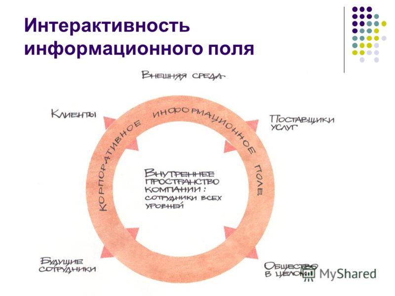 Интерактивность информационного поля