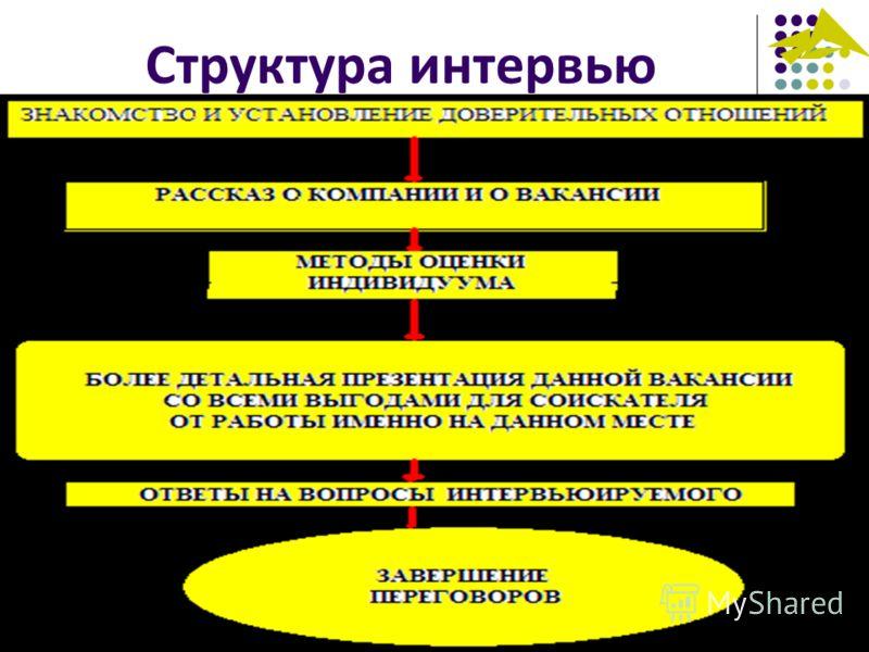 Структура интервью 12.03.2013 51