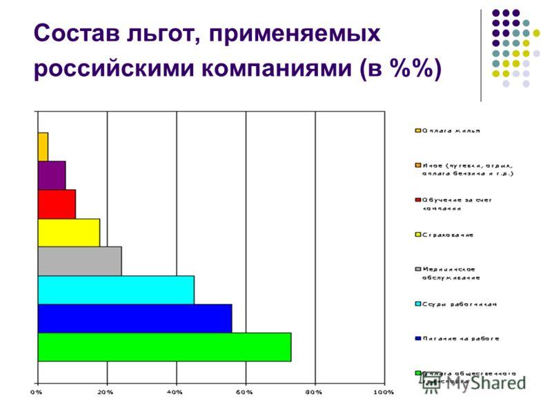 Состав льгот, применяемых российскими компаниями (в %)