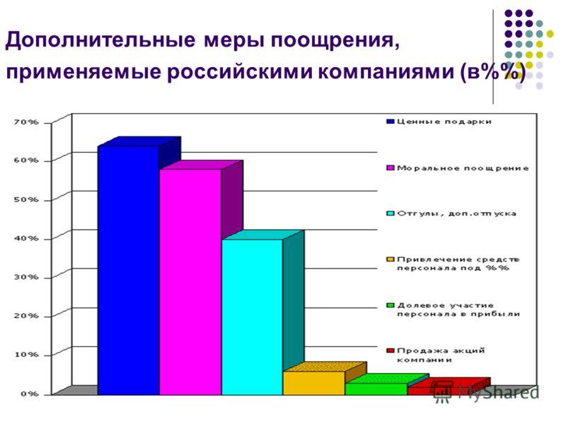 Дополнительные меры поощрения, применяемые российскими компаниями (в%)