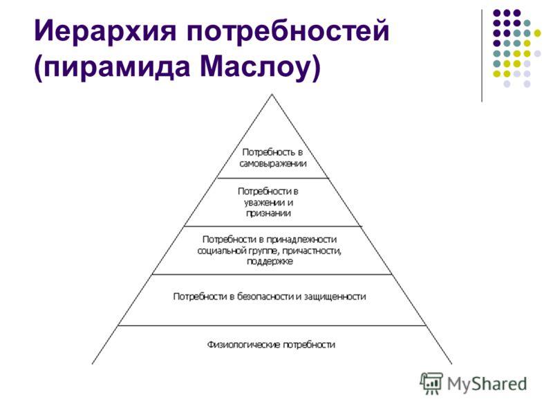 Иерархия потребностей (пирамида Маслоу)