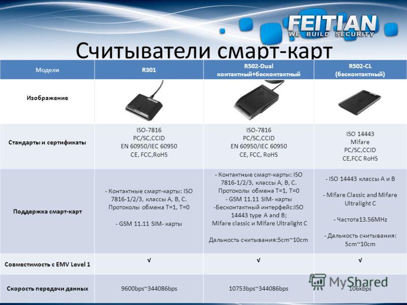 Считыватели смарт-карт МоделиR301 R502-Dual контактный+бесконтактный R502-CL (бесконтактный) Изображение Стандарты и сертификаты ISO-7816 PC/SC,CCID EN 60950/IEC 60950 CE, FCC,RoHS ISO-7816 PC/SC,CCID EN 60950/IEC 60950 CE, FCC, RoHS ISO 14443 Mifare