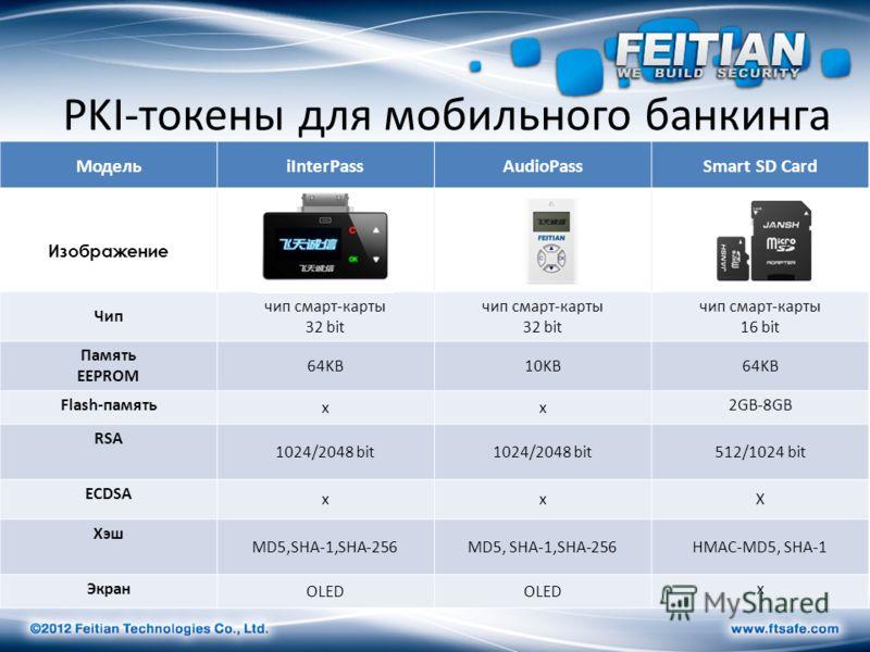 PKI-токены для мобильного банкинга МодельiInterPassAudioPassSmart SD Card Изображение Чип чип смарт-карты 32 bit чип смарт-карты 32 bit чип смарт-карты 16 bit Память EEPROM 64KB10KB64KB Flash-память xx 2GB-8GB RSA 1024/2048 bit 512/1024 bit ECDSA xxX