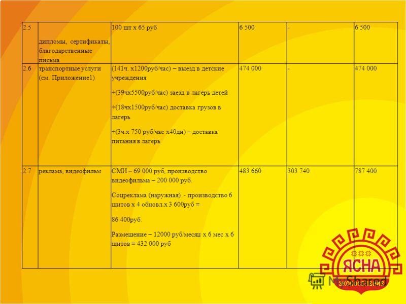 2.5 дипломы, сертификаты, благодарственные письма 100 шт х 65 руб6 500- 2.6 транспортные услуги (см. Приложение1) (141ч. х1200руб/час) – выезд в детские учреждения +(39чх5500руб/час) заезд в лагерь детей +(18чх1500руб/час) доставка грузов в лагерь +(