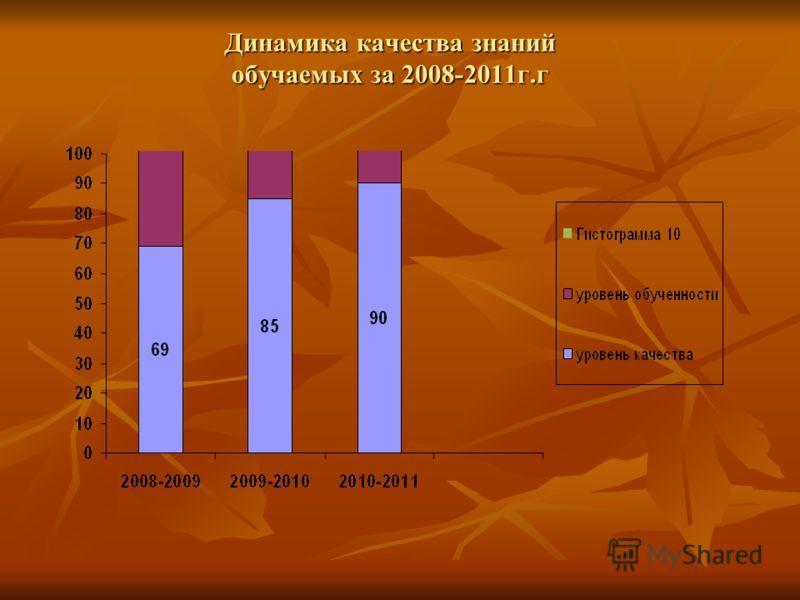 Динамика качества знаний обучаемых за 2008-2011г.г