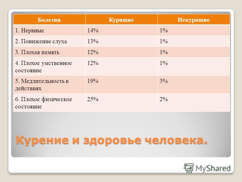 Курение и здоровье человека. БолезниКурящиеНекурящие 1. Нервные14%1% 2. Понижение слуха13%1% 3. Плохая память12%1% 4. Плохое умственное состояние 12%1% 5. Медлительность в действиях 19%3% 6. Плохое физическое состояние 25%2%