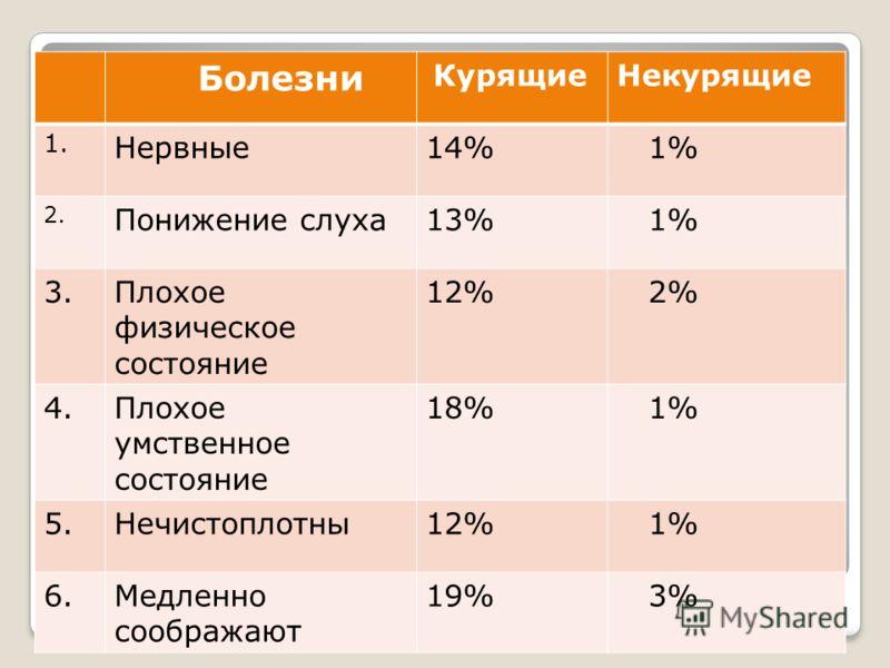 Болезни КурящиеНекурящие 1. Нервные14% 1% 2. Понижение слуха13% 1% 3.Плохое физическое состояние 12% 2% 4.Плохое умственное состояние 18% 1% 5.Нечистоплотны12% 1% 6.Медленно соображают 19% 3%