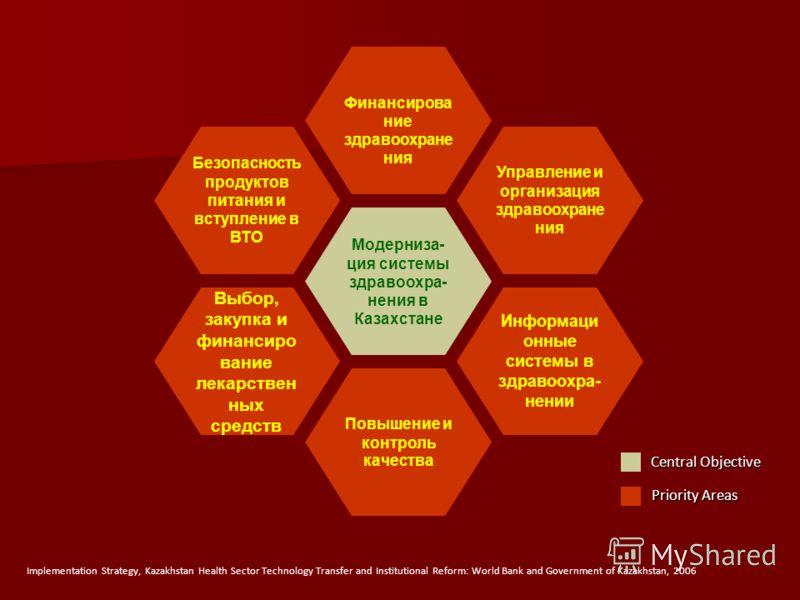 Модерниза- ция системы здравоохра- нения в Казахстане Повышение и контроль качества Финансирова ние здравоохране ния Управление и организация здравоохране ния Безопасность продуктов питания и вступление в ВТО Информаци онные системы в здравоохра- нен