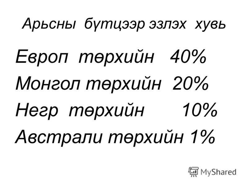 Арьсны бүтцээр эзлэх хувь Европ төрхийн 40% Монгол төрхийн 20% Негр төрхийн 10% Австрали төрхийн 1%