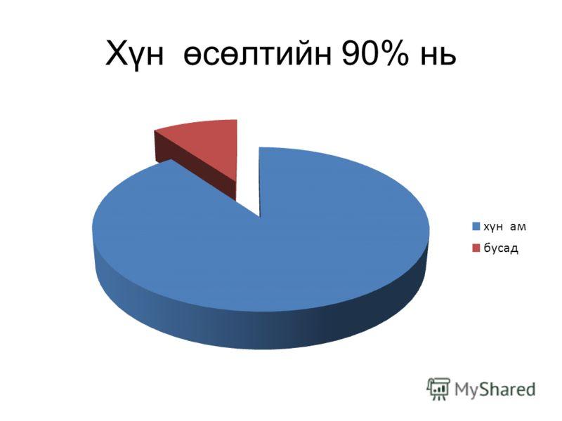 Хүн өсөлтийн 90% нь