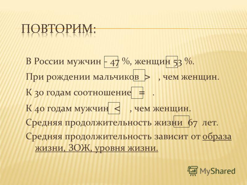 В России мужчин - 47 %, женщин 53 %. При рождении мальчиков >, чем женщин. К 30 годам соотношение =. К 40 годам мужчин