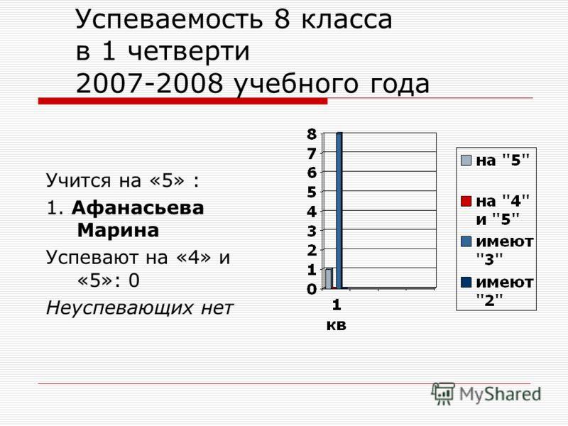 Успеваемость 8 класса в 1 четверти 2007-2008 учебного года Учится на «5» : 1. Афанасьева Марина Успевают на «4» и «5»: 0 Неуспевающих нет
