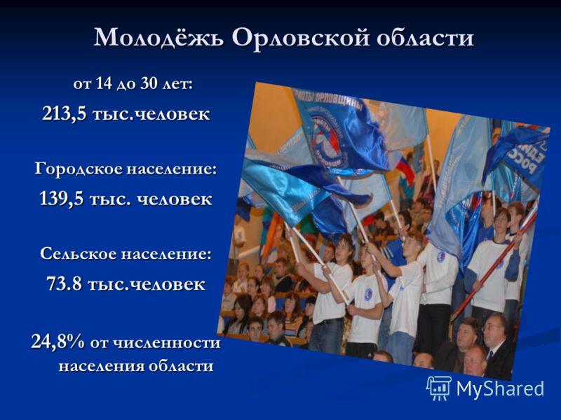 Молодёжь Орловской области Молодёжь Орловской области от 14 до 30 лет: 213,5 тыс.человек Городское население: 139,5 тыс. человек Сельское население: 73.8 тыс.человек 24,8% от численности населения области