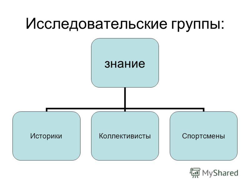 Исследовательские группы: знание ИсторикиКоллективистыСпортсмены