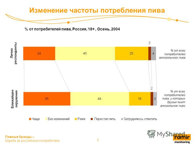 Пивные брэнды – борьба за российского потребителя 5 Изменение частоты потребления пива % от всех потребителей алкогольного пива % от всех потребителей пива, у которых друзья пьют алкогольное пиво Лично респонденты Ближайшее окружение % от потребителе