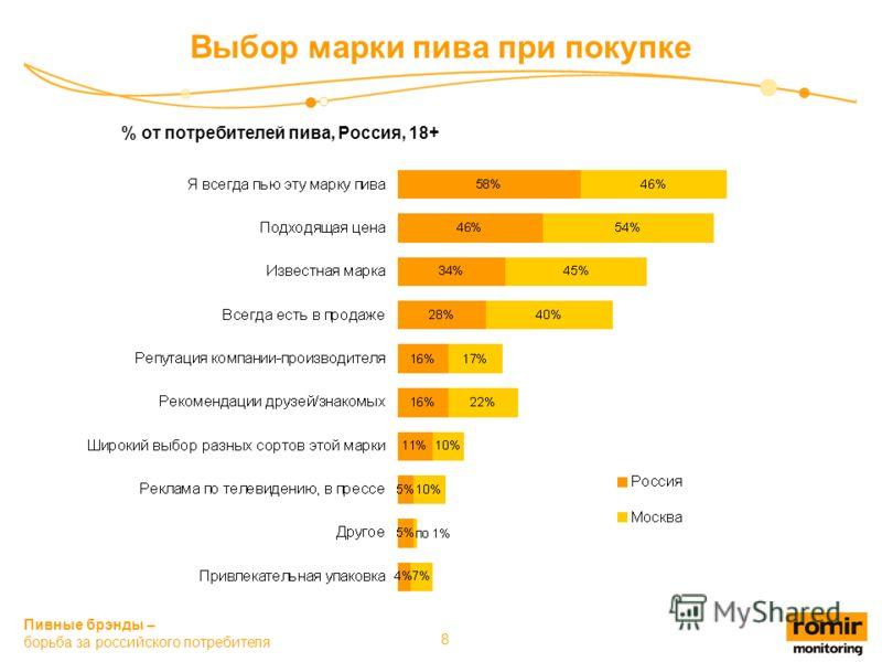 Пивные брэнды – борьба за российского потребителя 8 Выбор марки пива при покупке % от потребителей пива, Россия, 18+