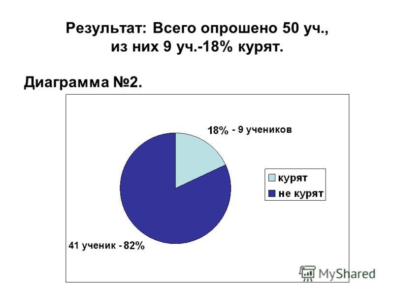 Результат: Всего опрошено 50 уч., из них 9 уч.-18% курят. Диаграмма 2. - 9 учеников 41 ученик -